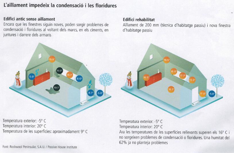 Aislamiento térmico de las viviendas y la eficiencia energética