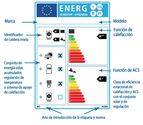 Etiqueta energética de los equipos de calefacción y agua caliente sanitaria