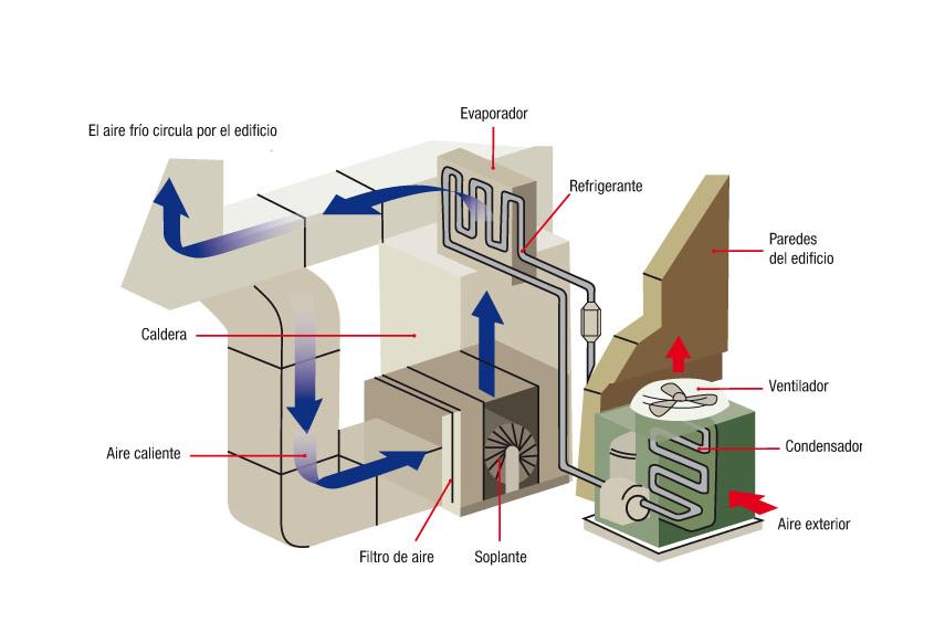 Sistema de ventilación inteligente