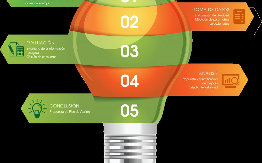 Auditorías energéticas. El reto de la eficiencia energética