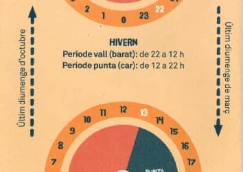Discriminación horaria en el gasto de electricidad