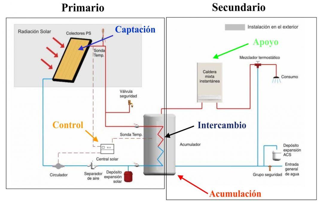 Proyecto de energía solar térmica para un edificio de viviendas. Agua Caliente Sanitaria