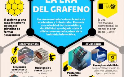 El Grafeno. La nueva revolución industrial