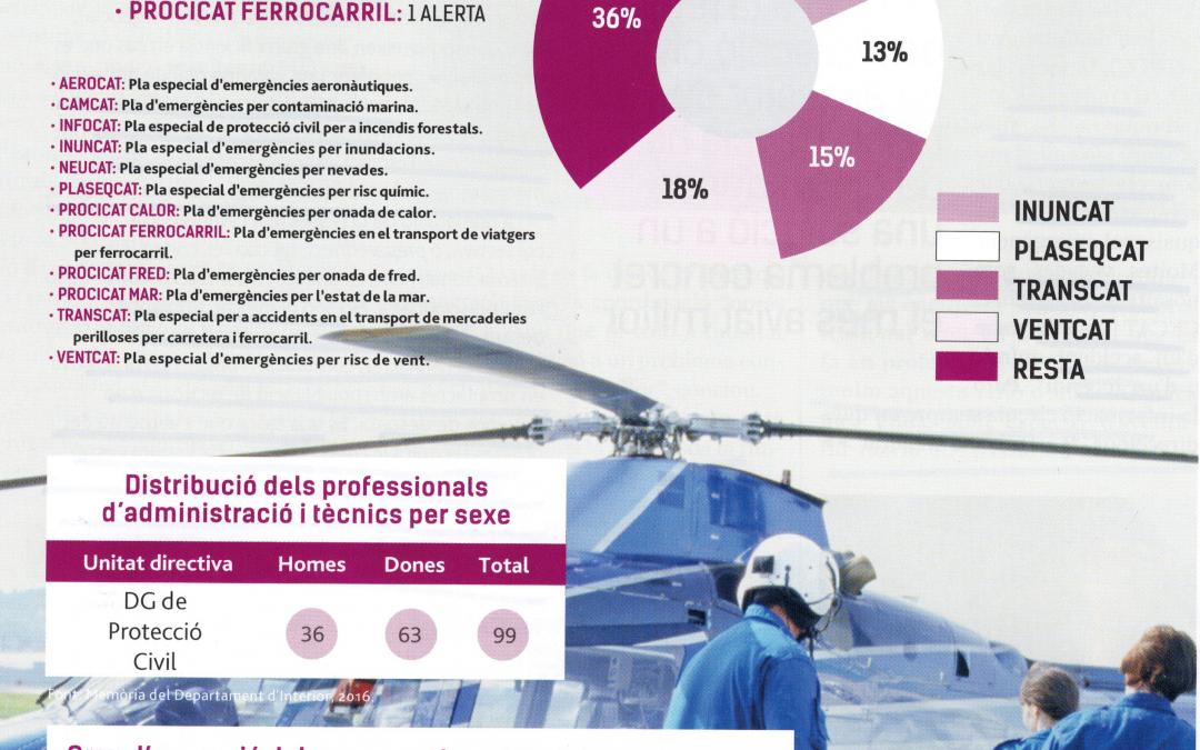 Protección Civil: Planes de Autoprotección y Planes de emergencia