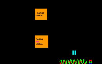 Las corrientes armónicas causas y efectos . Cargas no lineales