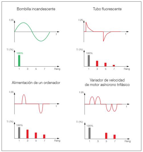 Corrientes armónicas causas y efectos