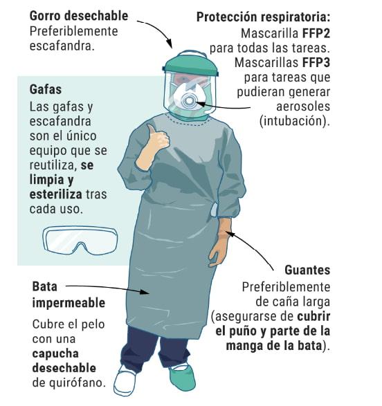 Equipo de protección individual ante el coronavirus COVID19