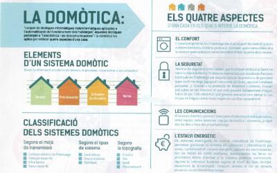 Domótica en el hogar
